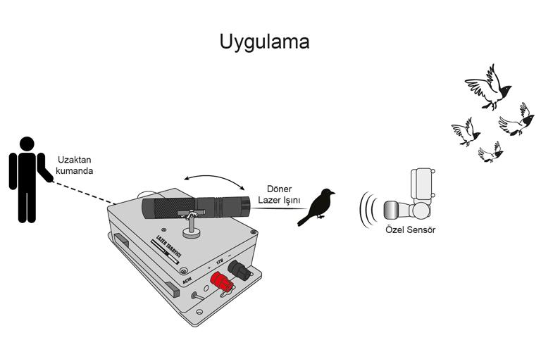 Lazer Tarayıcılı Kuş Kovucu Uygulama